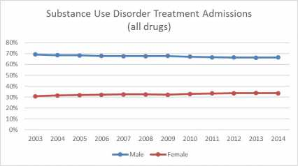 womens-drug-addiction