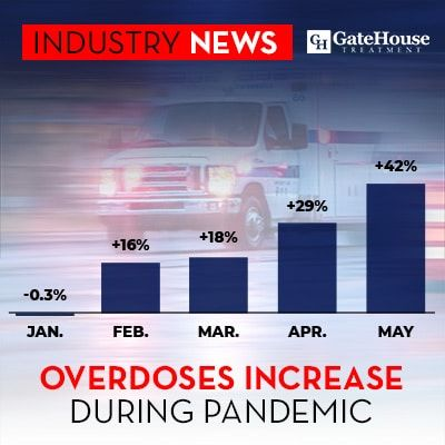 Pandemic and Opioid Epidemic Combine for Deadly Results 1